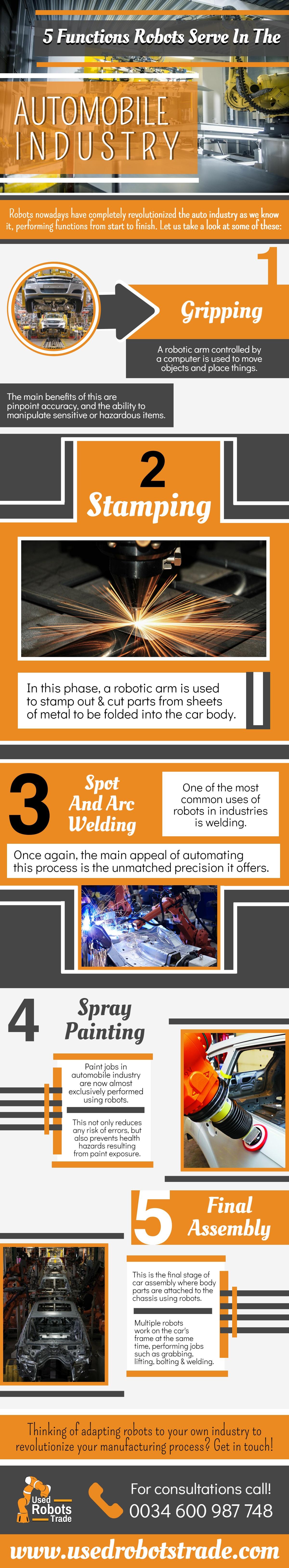 usedrobots